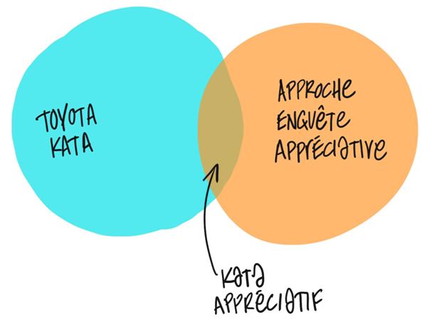 Portez un regard nouveau sur un projet avec le kata appréciatif